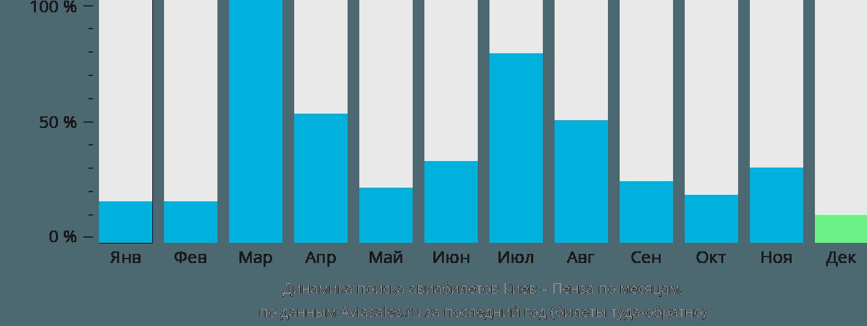 Динамика поиска авиабилетов из Киева в Пензу по месяцам