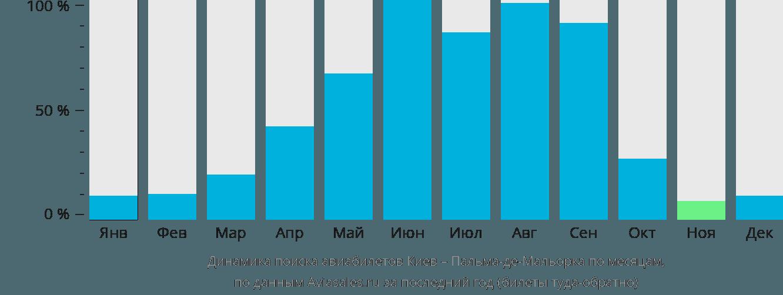 Динамика поиска авиабилетов из Киева в Пальма-де-Мальорку по месяцам