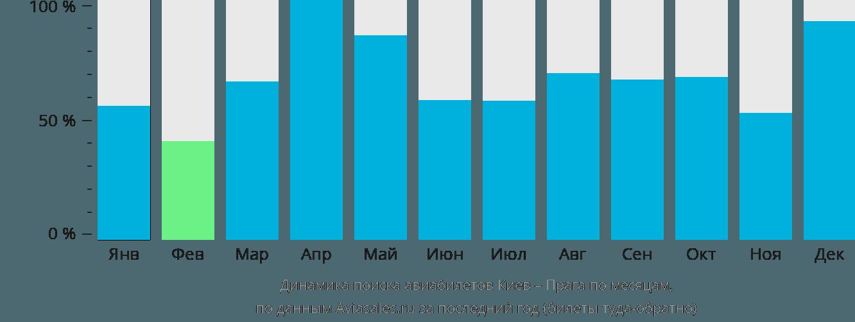 Динамика поиска авиабилетов из Киева в Прагу по месяцам