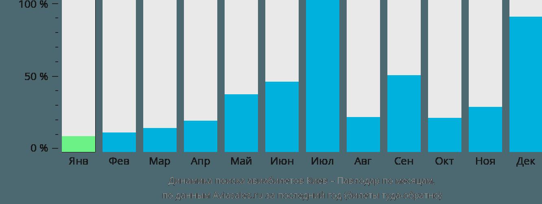Динамика поиска авиабилетов из Киева в Павлодар по месяцам