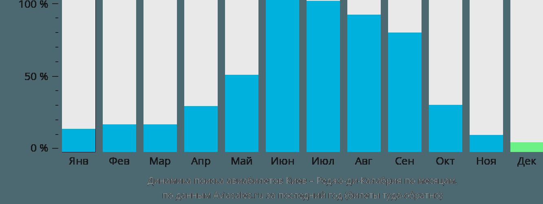 Динамика поиска авиабилетов из Киева в Реджо-ди-Калабрию по месяцам