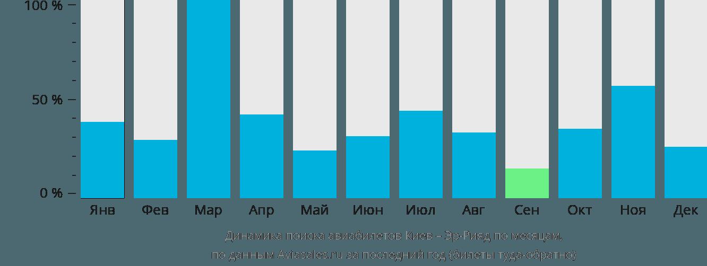 Динамика поиска авиабилетов из Киева в Эр-Рияд по месяцам