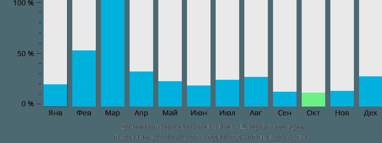 Динамика поиска авиабилетов из Киева в Швецию по месяцам