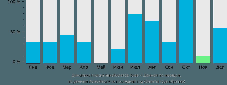 Динамика поиска авиабилетов из Киева в Шеннон по месяцам
