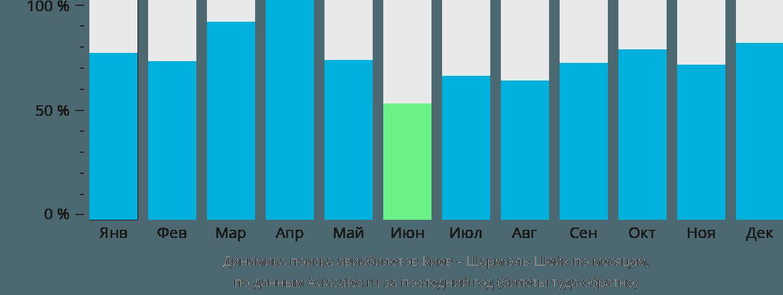 Динамика поиска авиабилетов из Киева в Шарм-эль-Шейх по месяцам