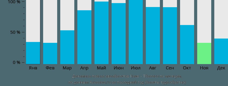 Динамика поиска авиабилетов из Киева в Тбилиси по месяцам
