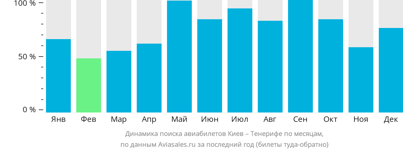 Динамика поиска авиабилетов из Киева на Тенерифе по месяцам