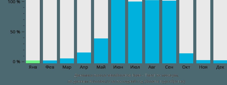 Динамика поиска авиабилетов из Киева в Тиват по месяцам
