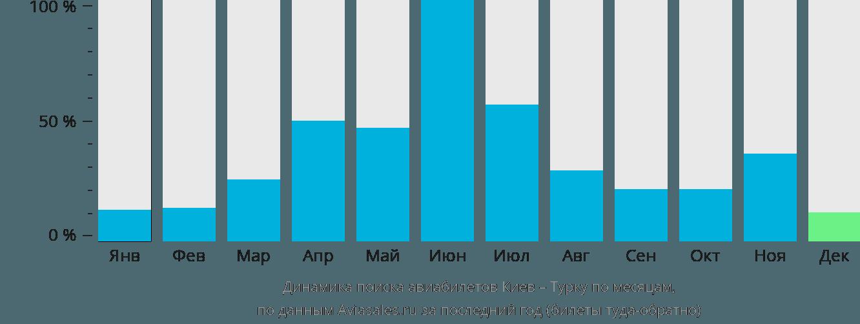 Динамика поиска авиабилетов из Киева в Турку по месяцам