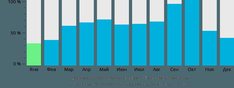 Динамика поиска авиабилетов из Киева в Тель-Авив по месяцам