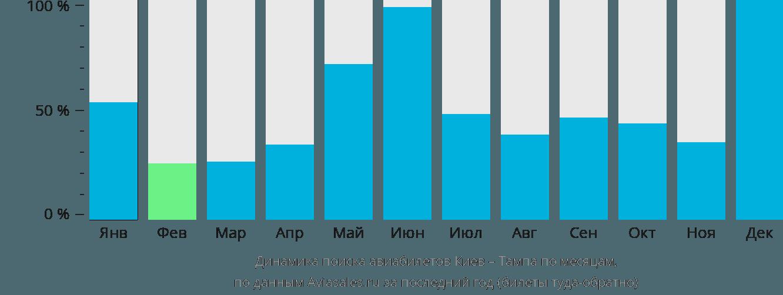 Динамика поиска авиабилетов из Киева в Тампу по месяцам