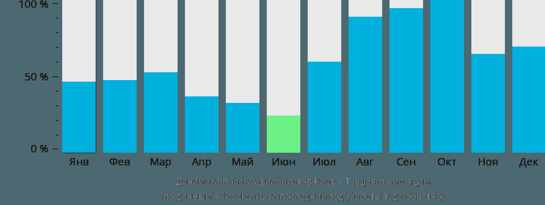 Динамика поиска авиабилетов из Киева в Турцию по месяцам