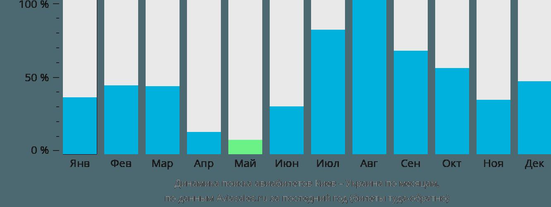 Динамика поиска авиабилетов из Киева в Украину по месяцам