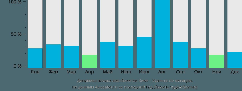 Динамика поиска авиабилетов из Киева в Уральск по месяцам