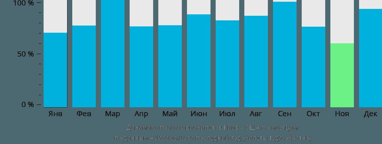 Динамика поиска авиабилетов из Киева в США по месяцам