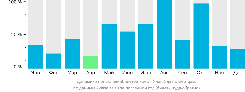 Динамика поиска авиабилетов из Киева в Улан-Удэ по месяцам