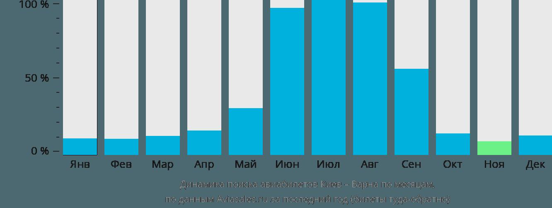 Динамика поиска авиабилетов из Киева в Варну по месяцам