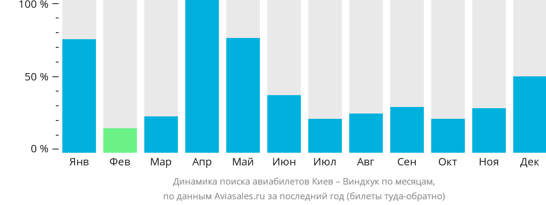 Динамика поиска авиабилетов из Киева в Виндхук по месяцам