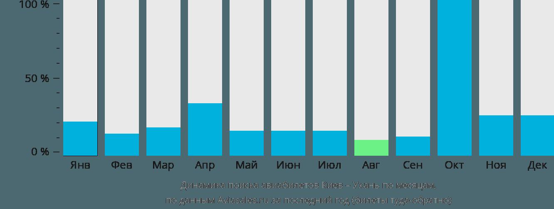 Динамика поиска авиабилетов из Киева в Ухань по месяцам