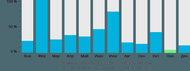 Динамика поиска авиабилетов из Киева в Саскатун по месяцам