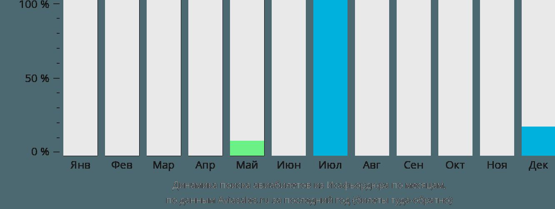 Динамика поиска авиабилетов из Исафьордюра по месяцам