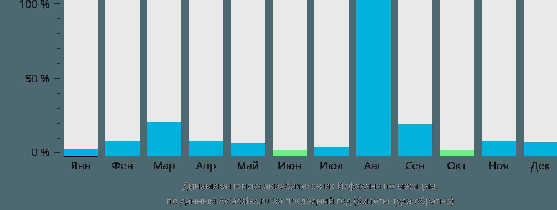 Динамика поиска авиабилетов из Исфахана по месяцам