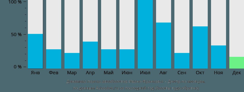 Динамика поиска авиабилетов из Ивано-Франковска в Днепр по месяцам