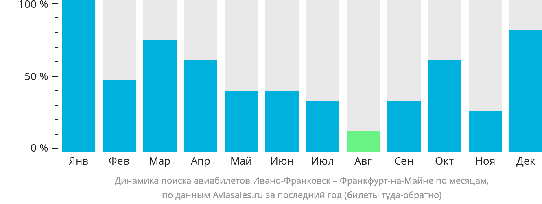 Динамика поиска авиабилетов из Ивано-Франковска во Франкфурт-на-Майне по месяцам