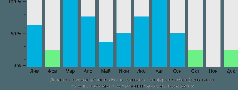 Динамика поиска авиабилетов из Ивано-Франковска в Симферополь  по месяцам
