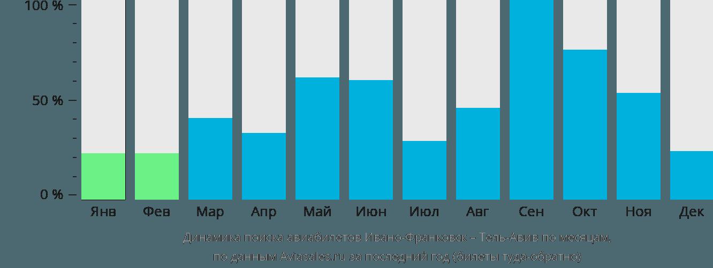 Динамика поиска авиабилетов из Ивано-Франковска в Тель-Авив по месяцам