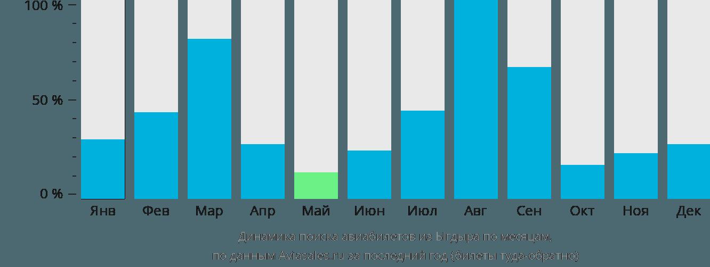 Динамика поиска авиабилетов из Ыгдыра по месяцам