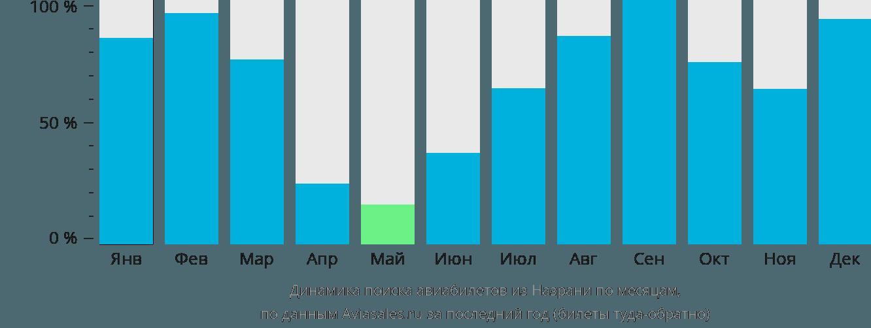 Динамика поиска авиабилетов из Назрани по месяцам