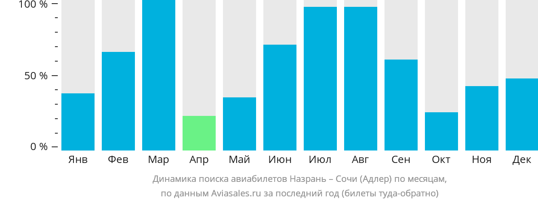Динамика поиска авиабилетов из Назрани в Сочи по месяцам