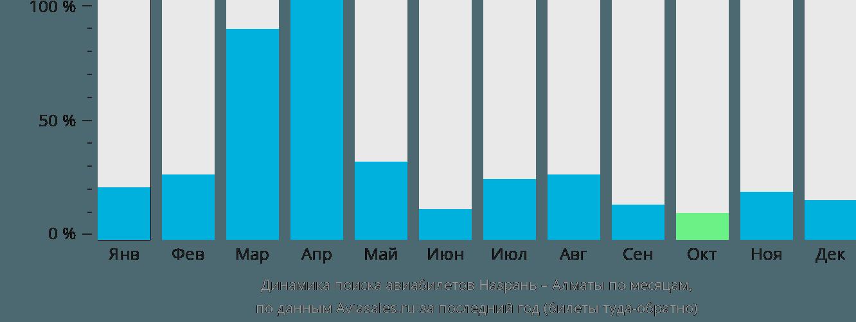 Динамика поиска авиабилетов из Назрани в Алматы по месяцам
