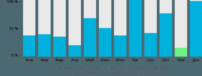 Динамика поиска авиабилетов из Назрани в Калининград по месяцам