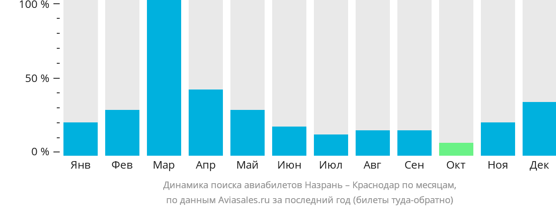 Динамика поиска авиабилетов из Назрани в Краснодар по месяцам