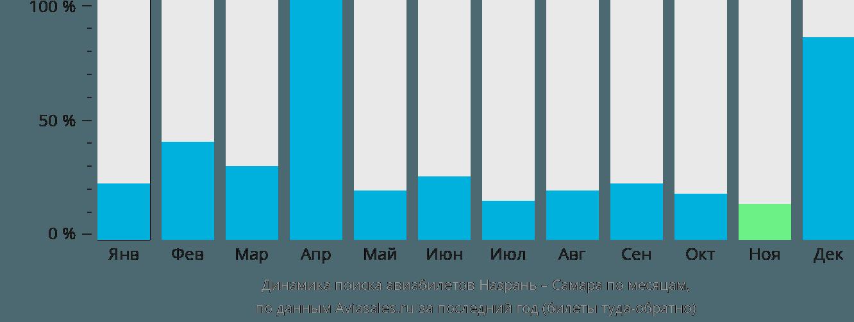 Динамика поиска авиабилетов из Назрани в Самару по месяцам