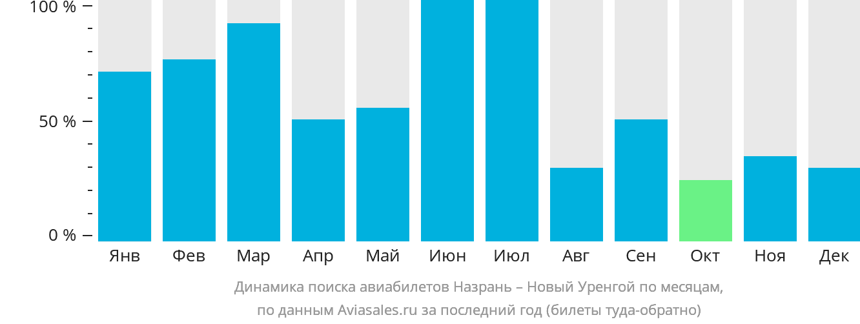 Динамика поиска авиабилетов из Назрани в Новый Уренгой по месяцам