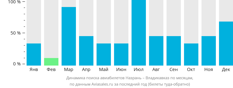 Динамика поиска авиабилетов из Назрани во Владикавказ по месяцам