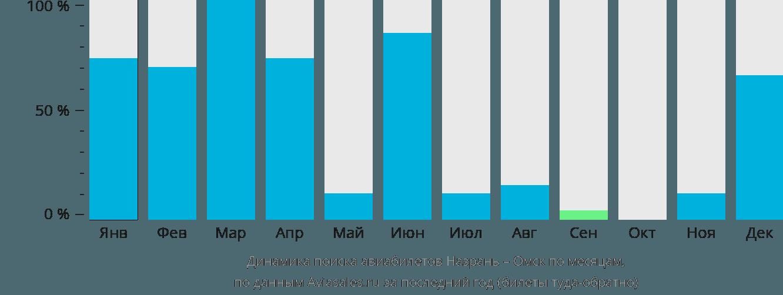 Динамика поиска авиабилетов из Назрани в Омск по месяцам