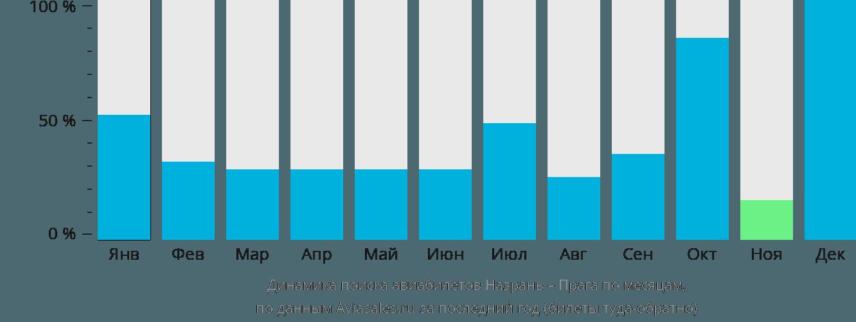 Динамика поиска авиабилетов из Назрани в Прагу по месяцам
