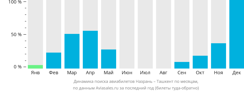 Динамика поиска авиабилетов из Назрани в Ташкент по месяцам