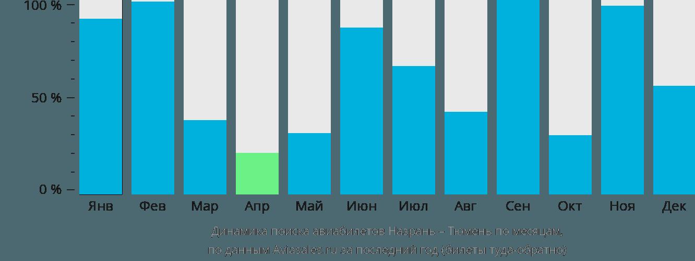 Динамика поиска авиабилетов из Назрани в Тюмень по месяцам
