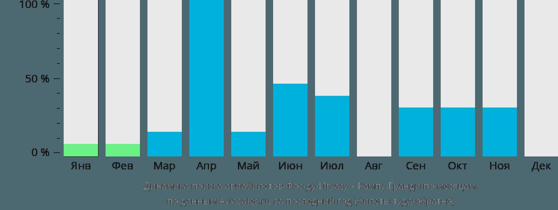 Динамика поиска авиабилетов из Фос-ду-Игуасу в Кампу-Гранди по месяцам