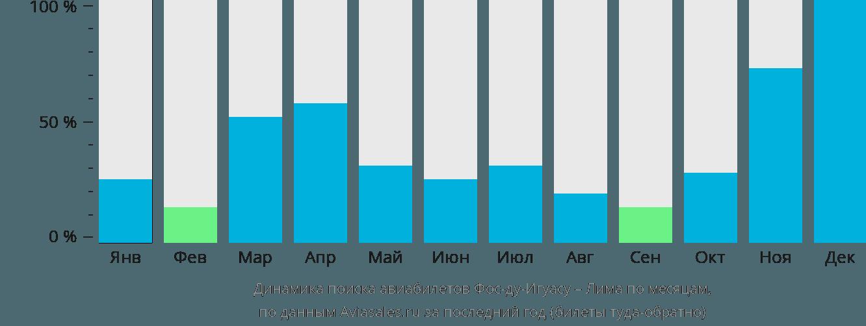 Динамика поиска авиабилетов из Фос-ду-Игуасу в Лиму по месяцам