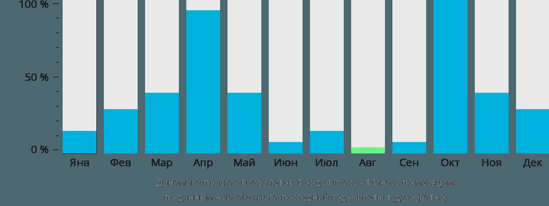 Динамика поиска авиабилетов из Фос-ду-Игуасу в Манаус по месяцам