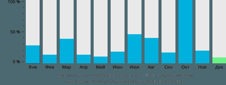 Динамика поиска авиабилетов из Фос-ду-Игуасу в Порту-Алегри по месяцам