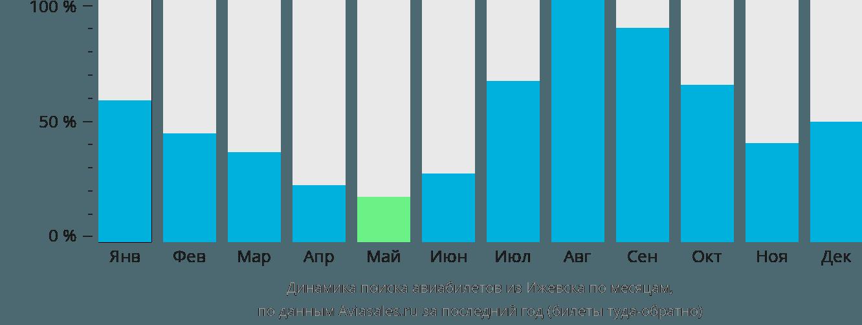 Динамика поиска авиабилетов из Ижевска по месяцам