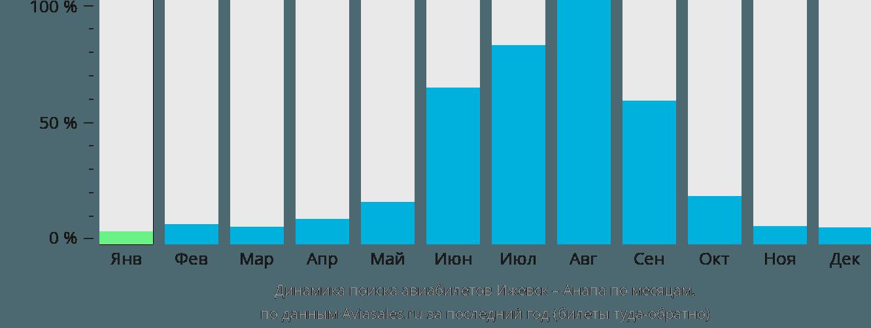 Динамика поиска авиабилетов из Ижевска в Анапу по месяцам