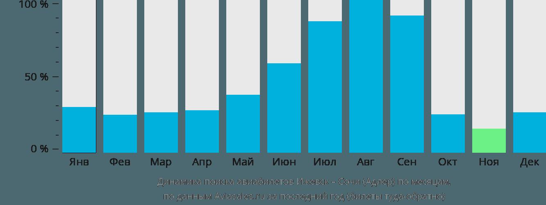 Динамика поиска авиабилетов из Ижевска в Сочи по месяцам